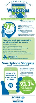 Washington, D.C. - SCORE, - www.score.org - mentors to America's small businesses, has gathered statistics concerning how much online activity consumers engage in prior to a purchase and how well small businesses' websites are rising to the challenge of fulfilling these consumers' needs for information.