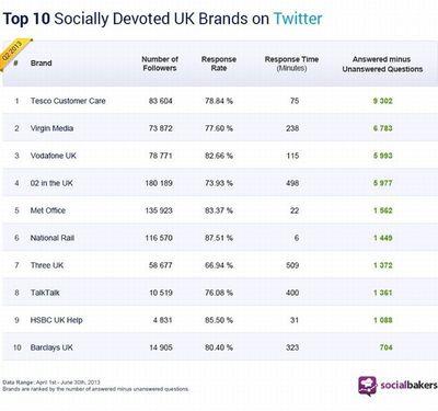 Socialbakers Announces the Best UK Brands in Social Customer Care on Twitter
