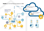 Philips HealthSuite IoT Architecture based on AWS