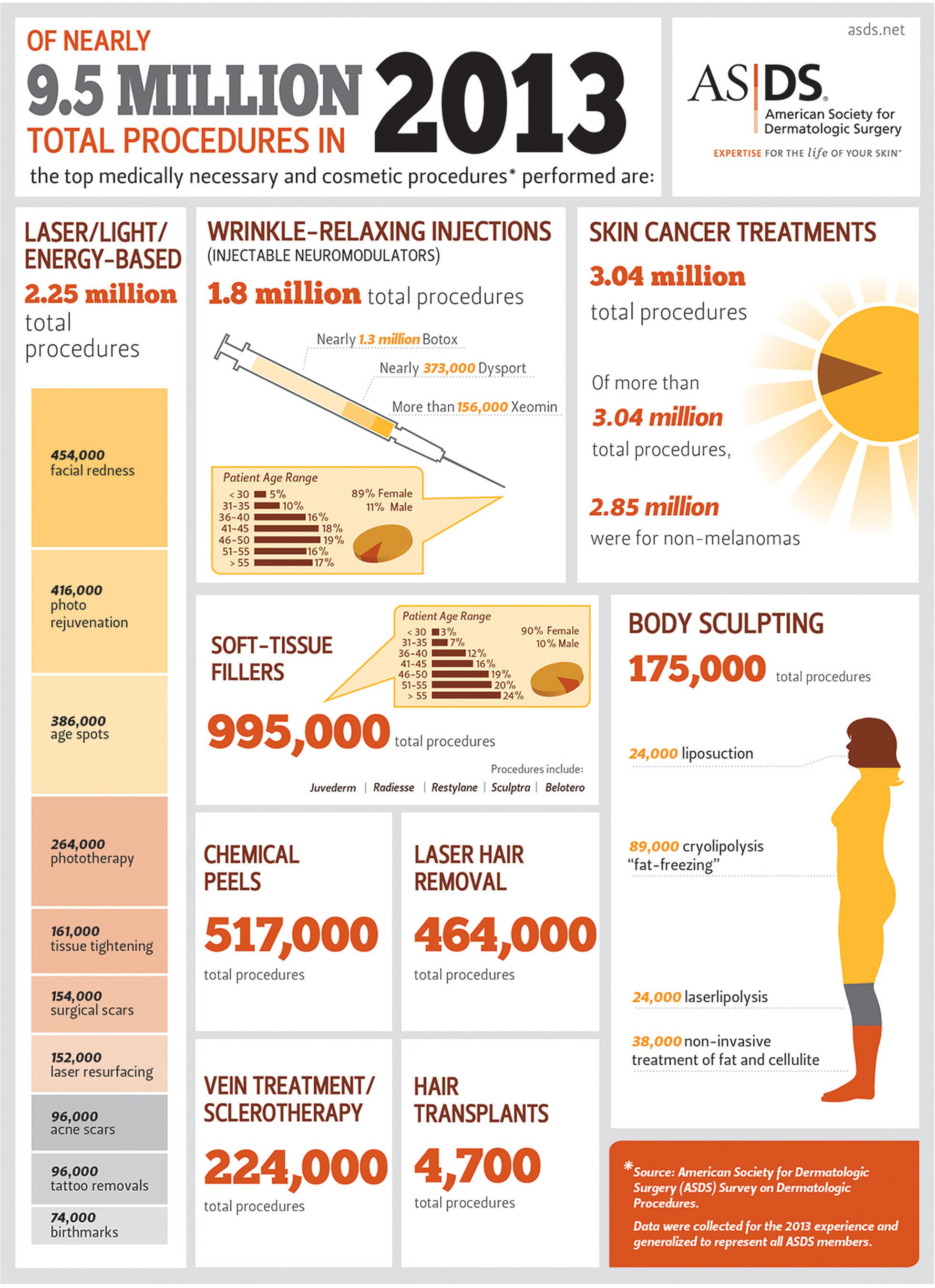 2013 ASDS Survey on Dermatologic Procedures.  (PRNewsFoto/American Society for Dermatologic Surgery)