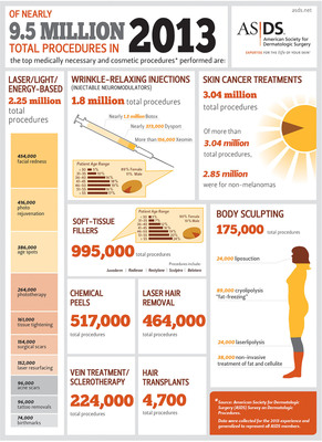 2013 ASDS Survey on Dermatologic Procedures