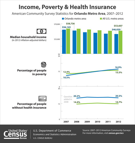 According to the Census Bureau's 2012 American Community Survey, the median household income in the Orlando metro area was $46,020 in 2012, which was not statistically different from $46,852 in 2011. In addition, 16.9 percent of people in the Orlando area were in poverty in 2012, which was not statistically different from 16.0 percent in 2011. In 2012, 20.5 percent of the area's population lacked health insurance coverage, not statistically different from 21.1 percent in 2011. (PRNewsFoto/U.S. Census Bureau) (PRNewsFoto/U.S. CENSUS BUREAU)