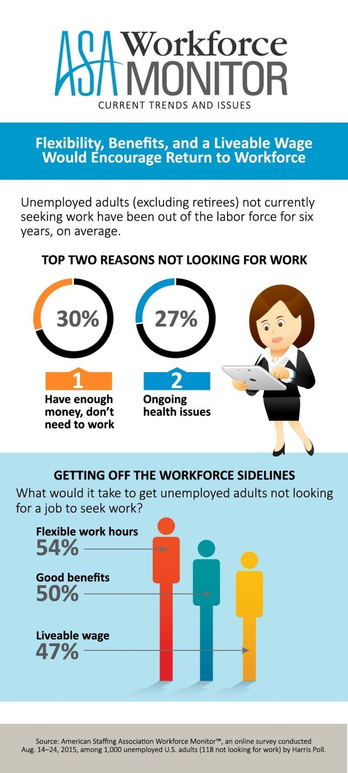 ASA Workforce Monitor: Flexibility, Benefits, and a Liveable Wage Would Encourage Return to Workforce