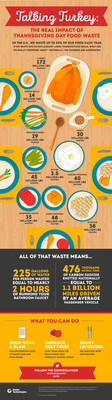 United_Technologies_Corp___Food_Waste_Infographic