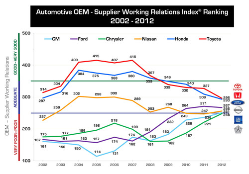 In 2012, Toyota and Honda remain in first and second place respectively on the Working Relations Index, but have fallen dramatically since their highs in 2005, while Chrysler, Ford and GM have improved just as dramatically over the same period.  Ford overtook Nissan for third place in 2010.  Nissan has had its ups and down since 2005 and but showed a slight improvement this year.  (PRNewsFoto/Planning Perspectives, Inc.)