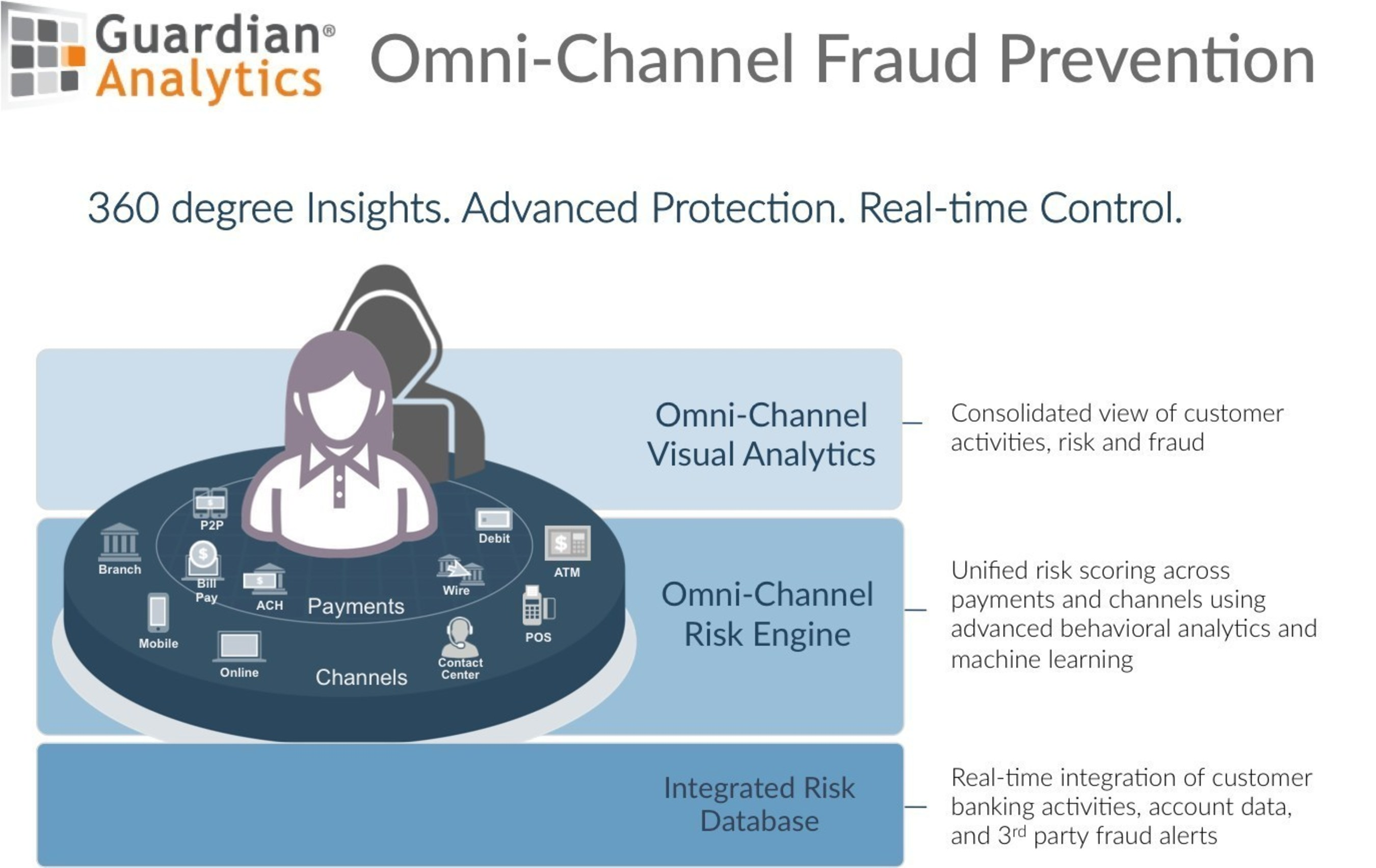 New from Guardian Analytics: Omni-Channel Fraud Prevention