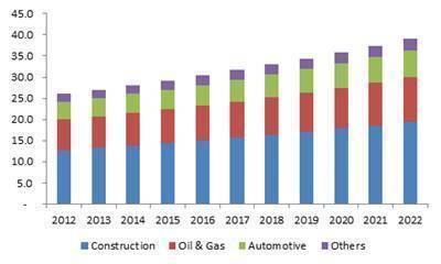 Europe Intumescent Coatings Market size by end-use, 2012 - 2022 (Kilo tons)