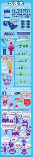 Cobone Infographic
