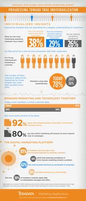 Teradata Corp. Infographic