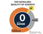 Study: Top Retailers Waste Time with Flawed Surveys