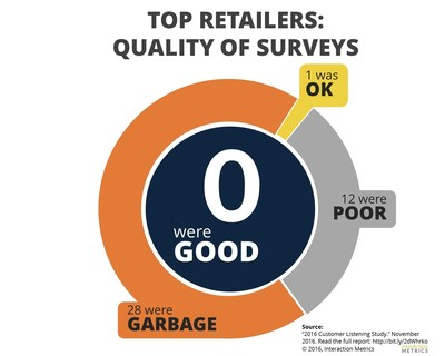 None of the 51 top US retailers studied used high quality customer satisfaction surveys.