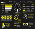 In FY15 EY achieved its highest revenue growth since 2008