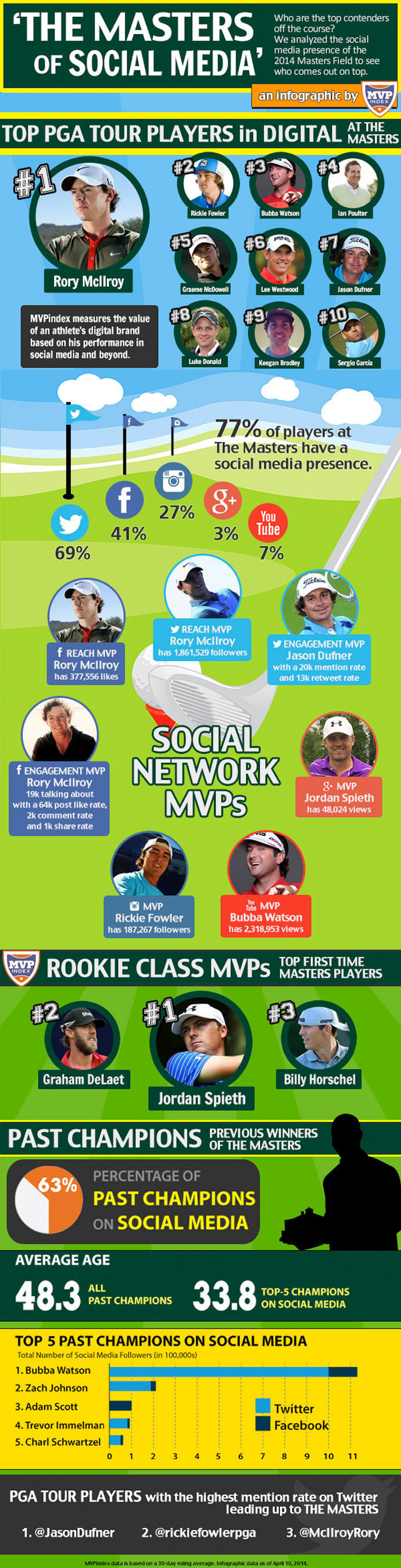 MVPindex's 'The Masters of Social Media' infographic ranks the social media presence of Master contenders off the course.  (PRNewsFoto/Stout Partners, LP)