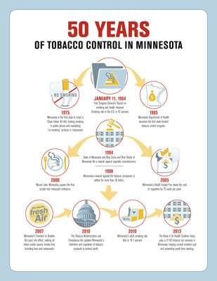 50 years of tobacco control in Minneosta.  (PRNewsFoto/ClearWay Minnesota)