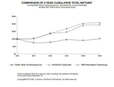 Comparison of 5 Year Cumulative Total Return