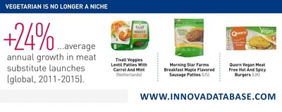Innova Market Insights +24% CAGR in global meat substitute launches #IFT16