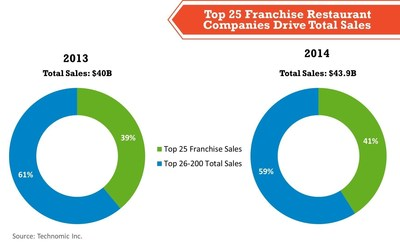 Technomic's 2015 Top 400 Restaurant Franchise Report