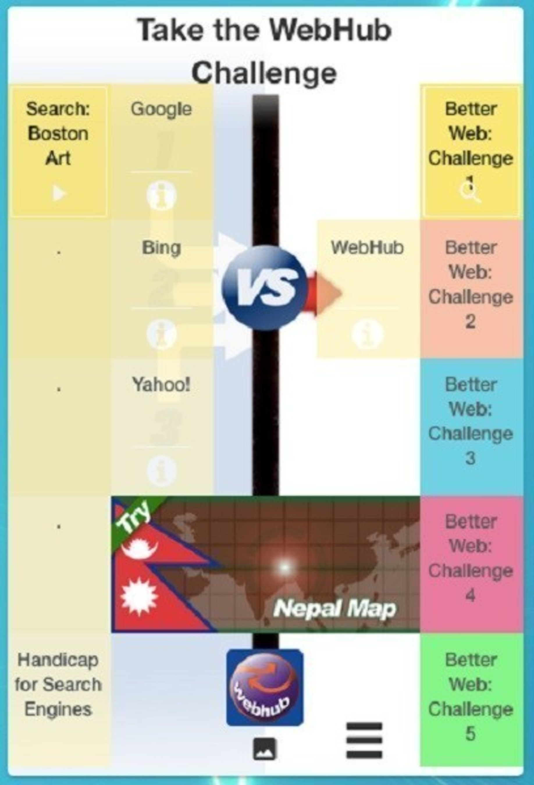 Yuvee, Inc. announces a head-to-head challenge map of traditional search engines versus
