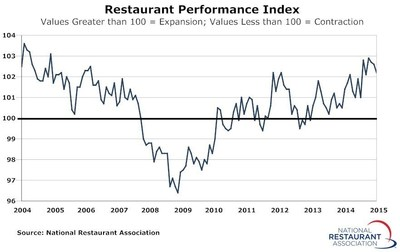 Restaurant Performance Index March 2015