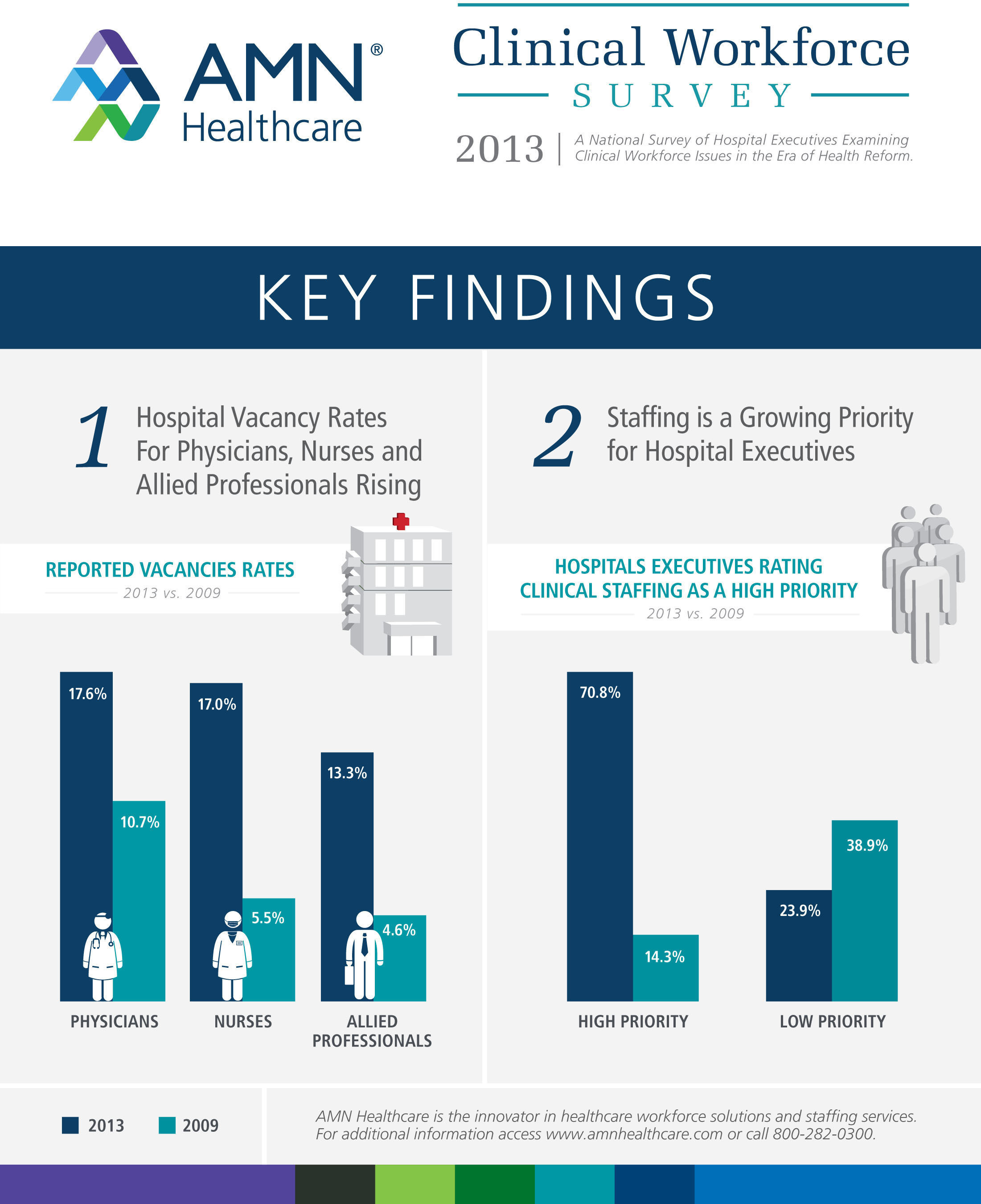 2013 Clinical Workforce Survey Key Findings. (PRNewsFoto/AMN Healthcare Services, Inc.)