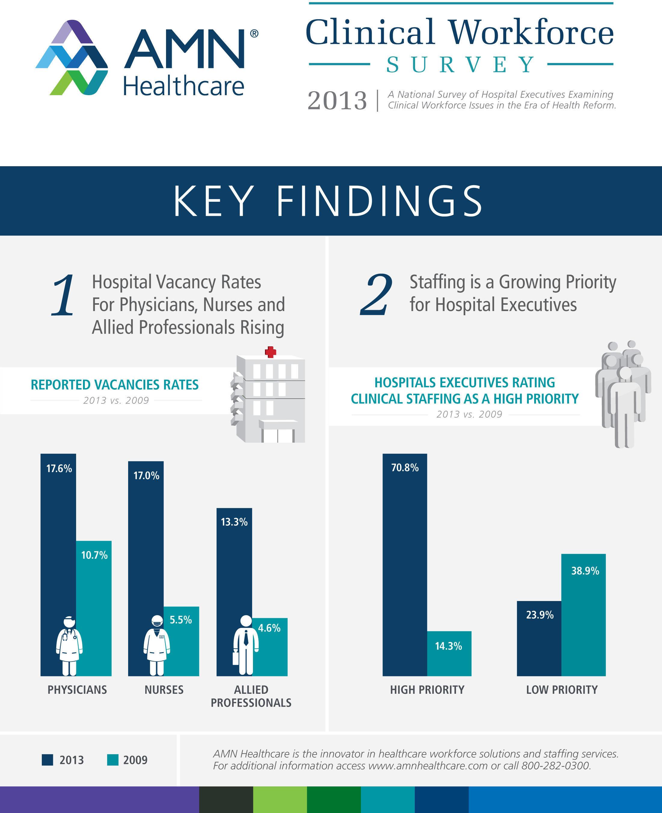 2013 Clinical Workforce Survey Key Findings. (PRNewsFoto/AMN Healthcare Services, Inc.) (PRNewsFoto/AMN ...