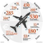 refund.me Airline Add-on Charges Infographic