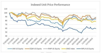 Indexed Unit Price Performance