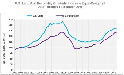 U.S. Land And Hospitality Quarterly Indices - Equal-Weighted Data Through September 2016