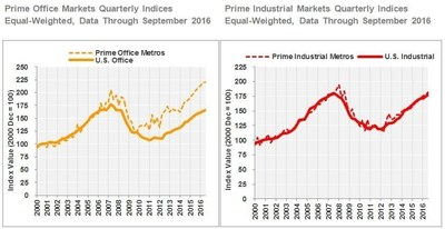 Prime Office Markets Quarterly Indices: Equal-Weighted, Data Through September 2016; Prime Industrial Markets Quarterly Indices: Equal-Weighted, Data Through September 2016