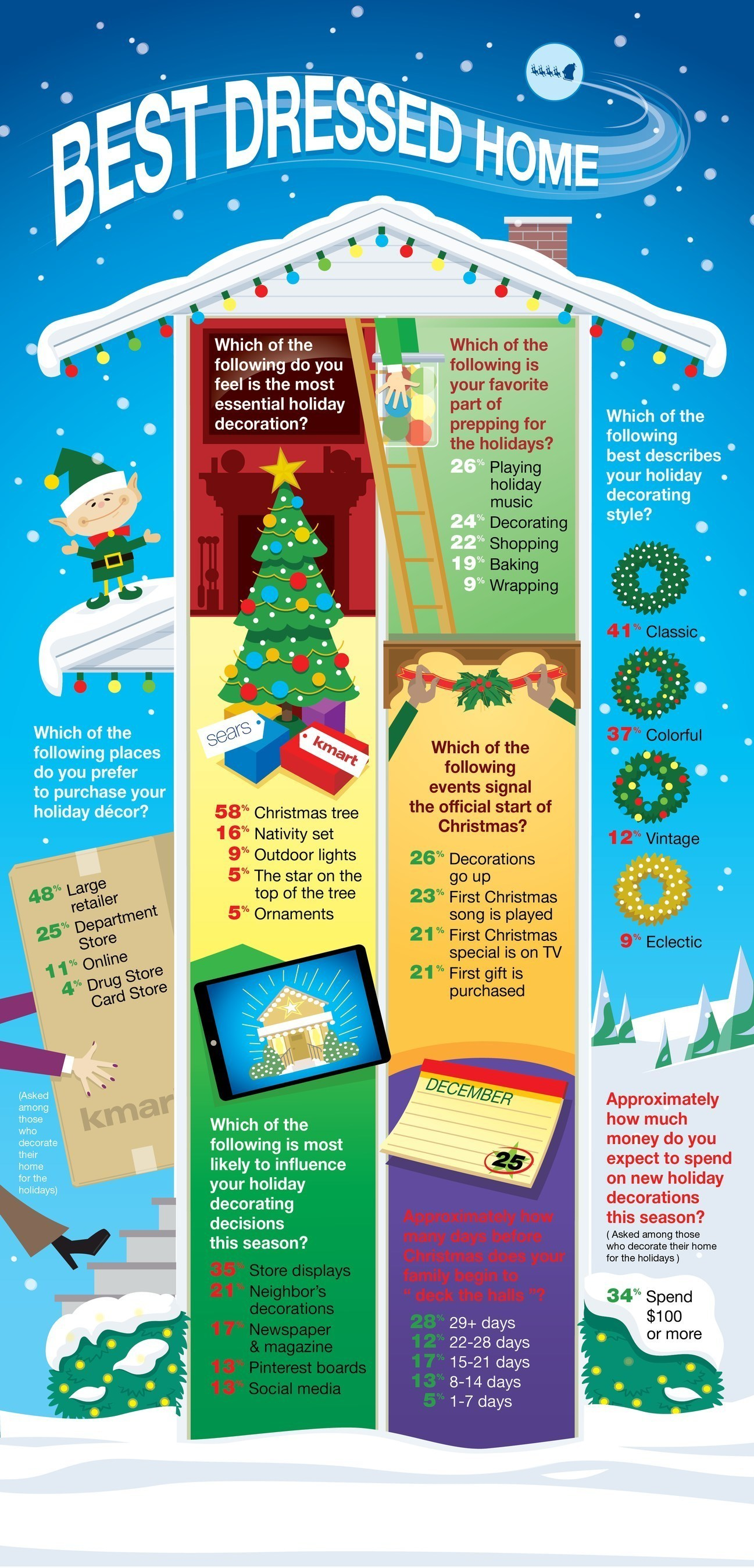 Kmart And Sears Survey Reveals Seasonal Decorating Trends