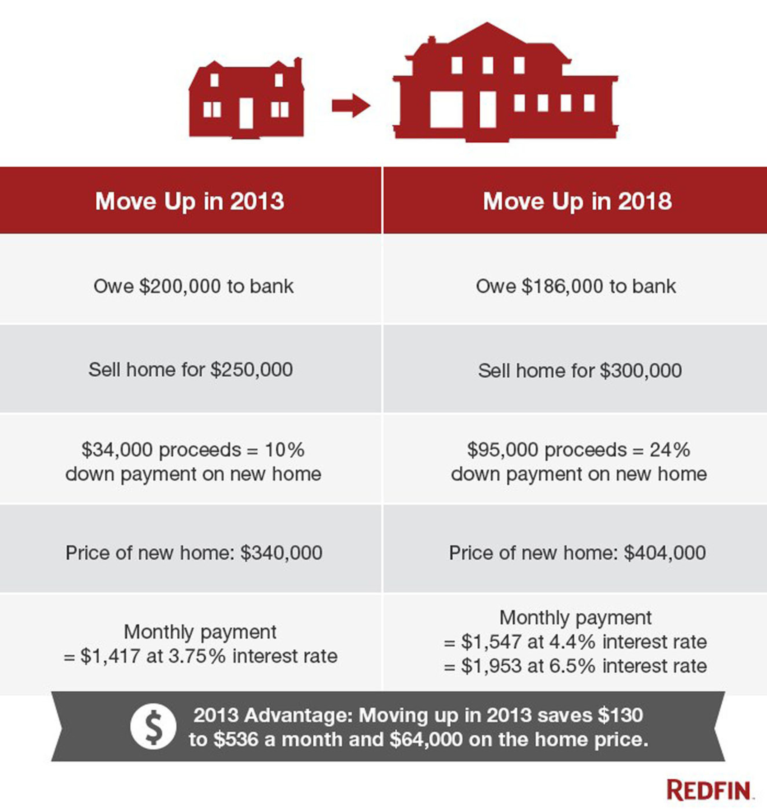 Why Homeowners Should Not Wait if they are Thinking of Moving Up to a Nicer Home.  (PRNewsFoto/Redfin Corporation)