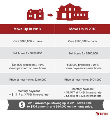 Homeowners Looking to Buy a Nicer Home Should Not Wait According to Analysis from Real Estate Broker Redfin