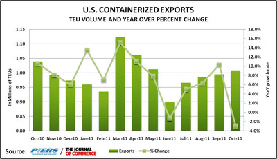 U.S. containerized exports dropped 3 percent year-over-year in October after a strong third quarter, an abrupt brake that included the first decline in motor vehicle exports in more than a year, reported The Journal of Commerce/PIERS. Year-to-date export volume was still up 7.1 percent, however. JOC/PIERS Economist Mario O. Moreno forecasts a 5.8 percent growth for 2011 slowing to 3.8 percent for full year 2012.  (PRNewsFoto/The Journal of Commerce/PIERS)