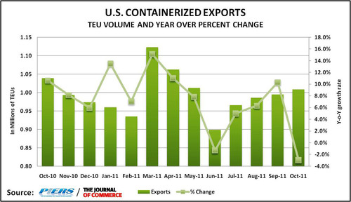 U.S. Containerized Exports Drop 3 Percent in October, Economist for The Journal of Commerce/PIERS