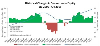NRMLA: America's Seniors Holding $5.83 Trillion In Home Equity In Q4