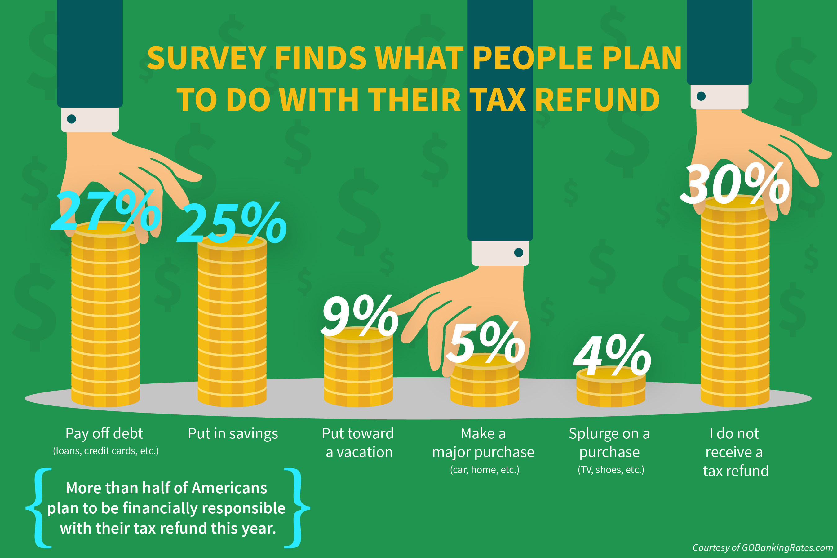 GOBankingRates survey finds what people plan to do with their tax refund.