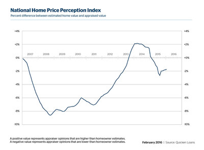 Quicken Loans HPPI Shows Homeowner expectation of value nearing appraiser valuation