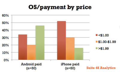 Top ranking Android and iPhone photo app pricing.  (PRNewsFoto/Suite 48 Analytics)