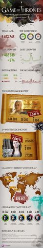 Game of Thrones social media analytics performed by Socialbakers. (PRNewsFoto/Socialbakers)