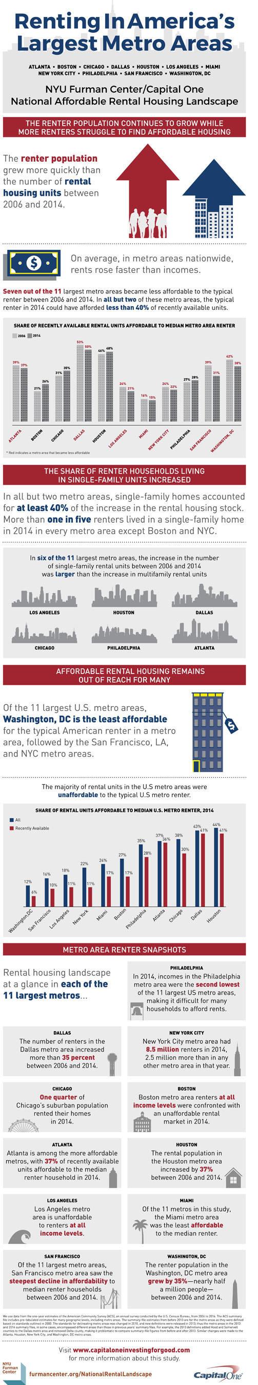 NYU Furman Center / Capital One National Affordable Rental Housing Landscape