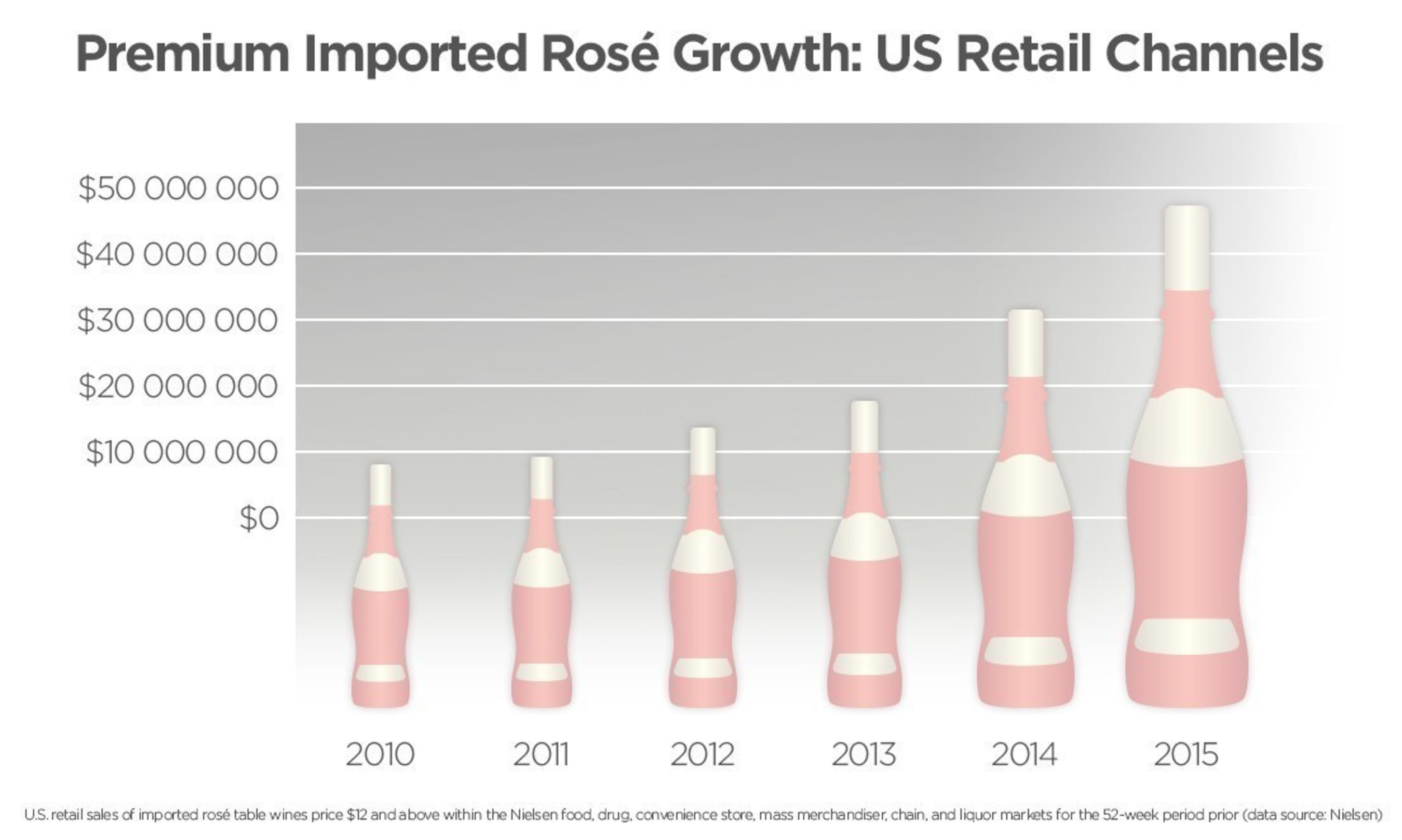 Premium Imported Rose Growth: US Retail Channels. Source: Nielsen.