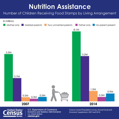 The number of children receiving food stamps remains higher than it was before the start of the Great Recession in 2007, according to the U.S. Census Bureau's annual Families and Living Arrangements table package released today.