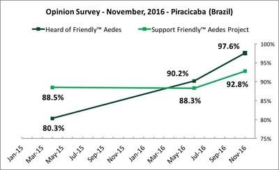 Opinion Survey, November 2016, Piracicaba Brazil (PRNewsFoto/Oxitec Ltd)