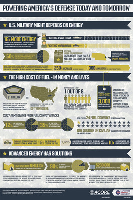 Infographic: Powering America's Defense Today and Tomorrow.  (PRNewsFoto/American Council On Renewable Energy/Advanced Energy Economy)