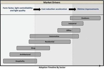 Market drivers in OLED lighting. Source: IDTechEx Research. (PRNewsFoto/IDTechEx Research)