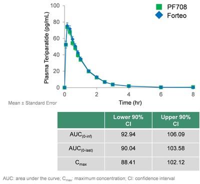 FIGURE 2: PF708 Bioequivalence Study Data