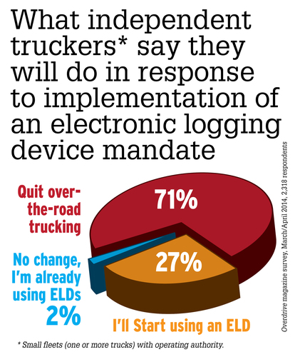 In a reader survey from Overdrive, a national trucking magazine, a majority of independent truckers say they will leave trucking rather than operate under electronic logging devices. (PRNewsFoto/Overdrive)