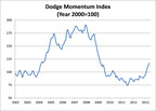 Dodge Momentum Index Up for Sixth Straight Month in May