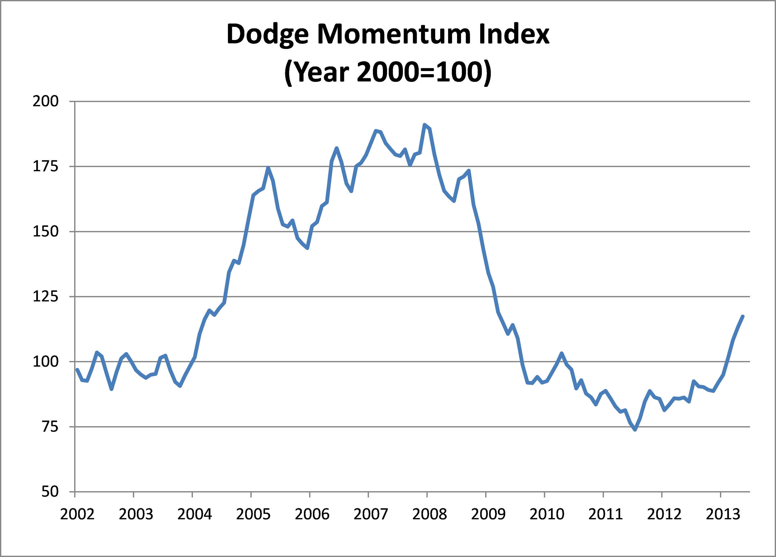 Dodge Momentum Index.  (PRNewsFoto/McGraw-Hill Construction)