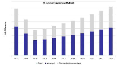 Land-based RF Electronic Warfare Equipment Outlook Focused on Portability.  (PRNewsFoto/Strategy Analytics)